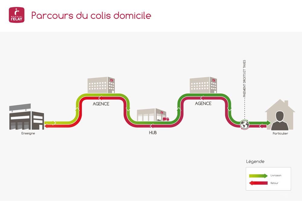 Affiche simplifiée d'un parcours colis domicile Mondial Relay